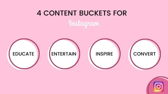 Cree contenido que aporte valor y utilice grupos de contenido como guía