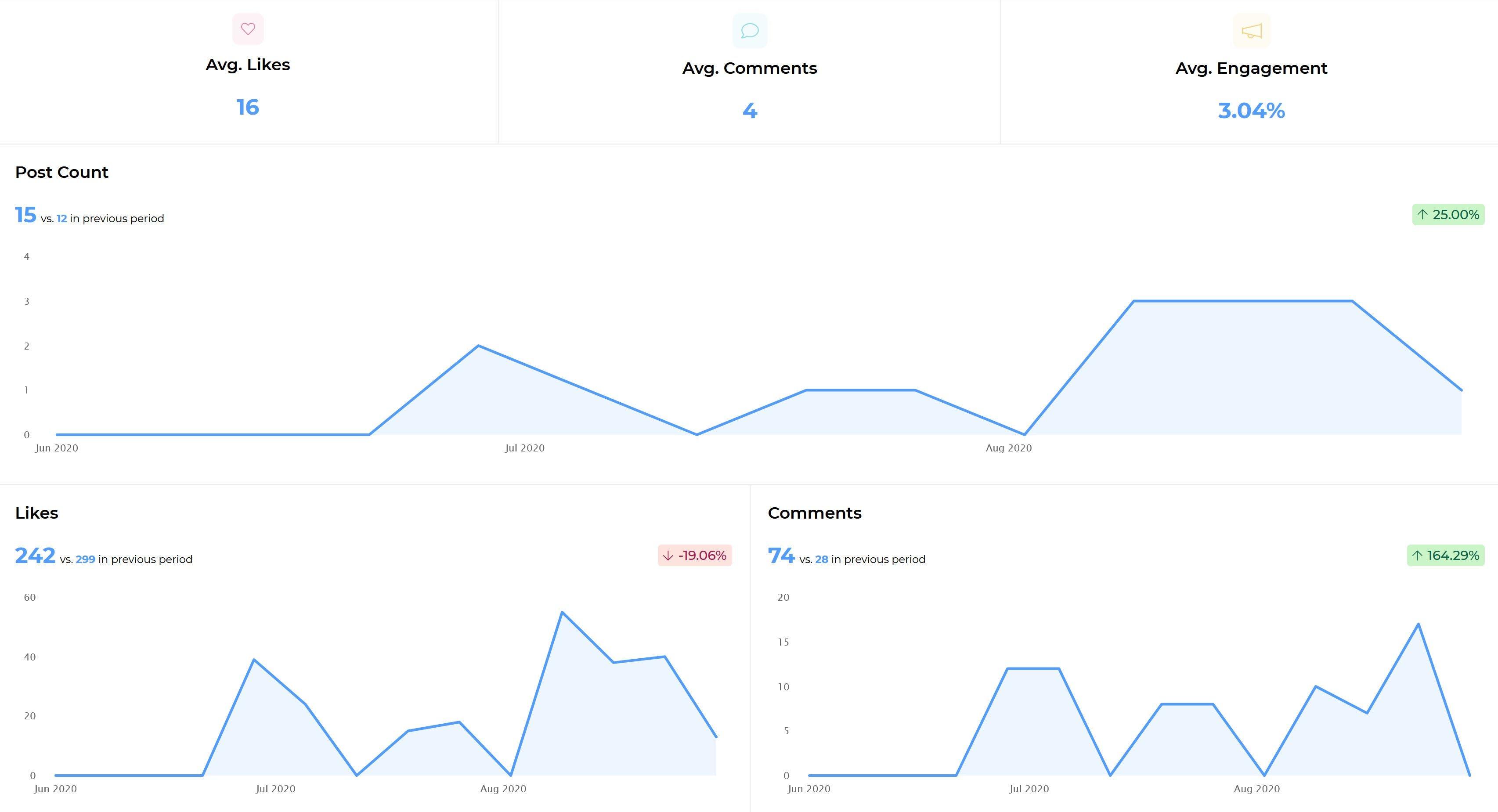 Publica análisis para tu perfil comercial de Instagram, en sharemyinsights.com